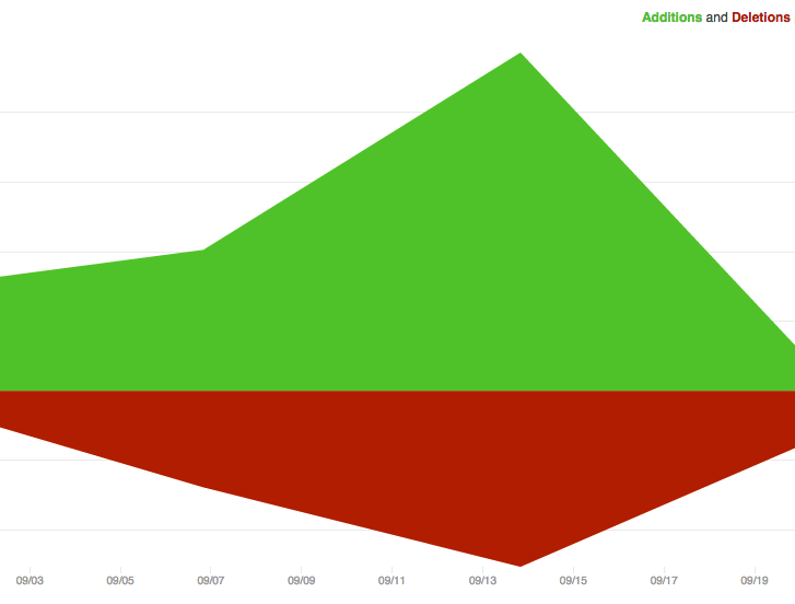 GitHub chart of code additions and deletions by week.