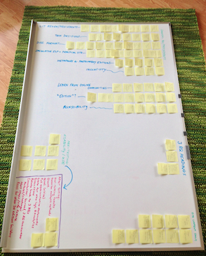 Post-it notes grouped by topic on the affinity wall dry-erase board.