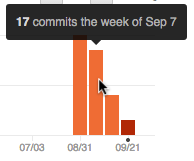 GitHub bar chart of code commits by week.